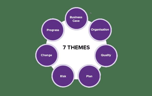 7 Themes Of PRINCE2