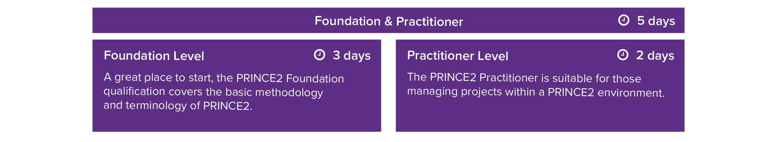 PRINCE2 Project Management
