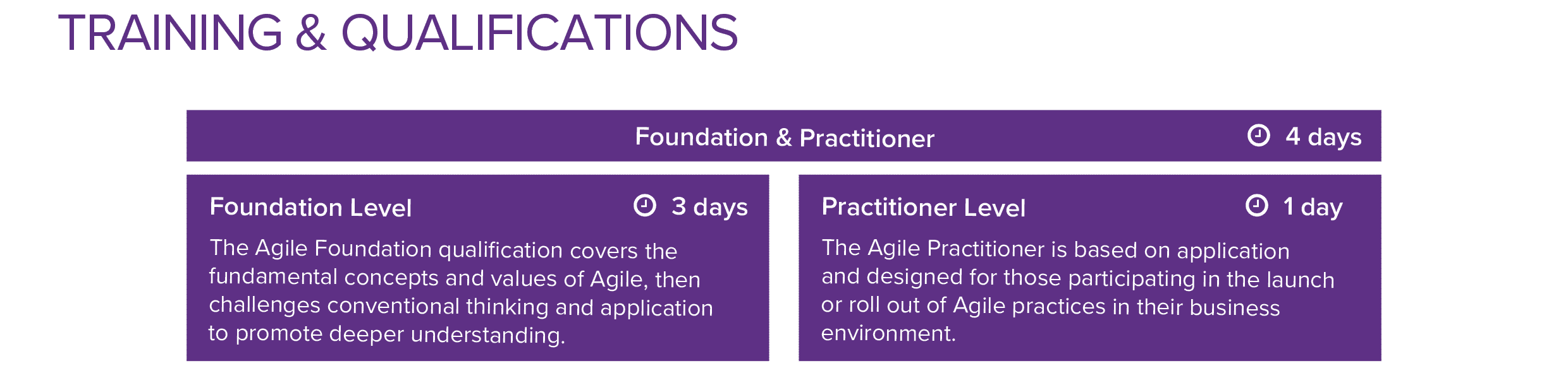 AgilePM Training and Qualifications