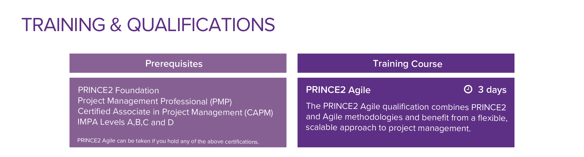 PRINCE2 Agile Training and Qualifications