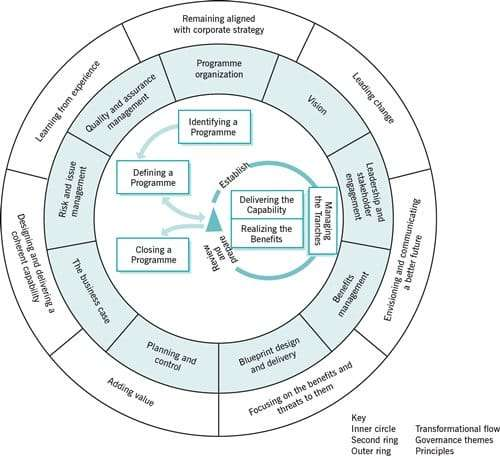 What is msp managing successful programmes nilc msp framework malvernweather Image collections