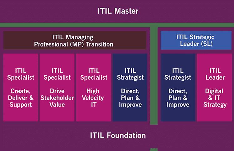 ITIL 4 Qualification Chart