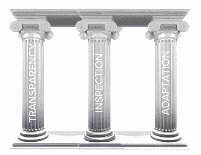 The 3 pillars of Scrum Methodology
