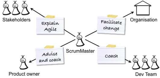 The Role Of A Scrum Master