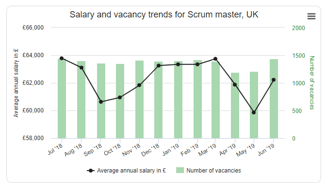 Salary and Vacany Trends for Scrum Master UK