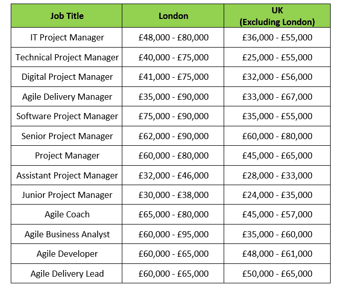 AgilePM Qualifications and Salary