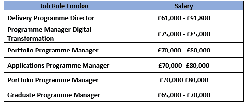 MSp Job titles in London 21.11.2019
