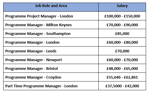 MSP Job role and area 21.11.2019