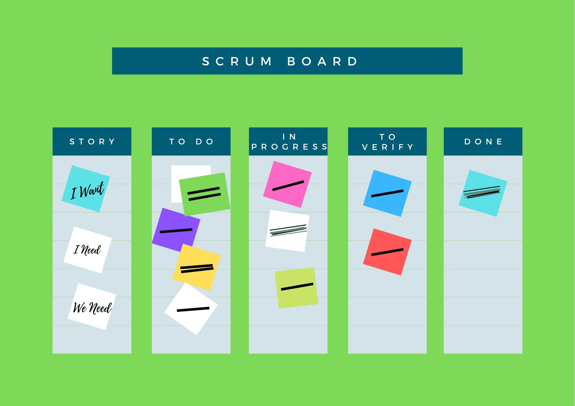 Proper Scrum Board