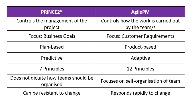 Comparison Table of the differences between PRINCE2 and AgilePM