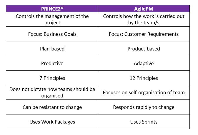 PRINCE2 vs AgilePM Comparison Table