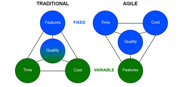 Agile vs Traditional Waterfall Project Management