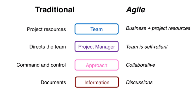 The Project Environment - Agile vs Waterfall